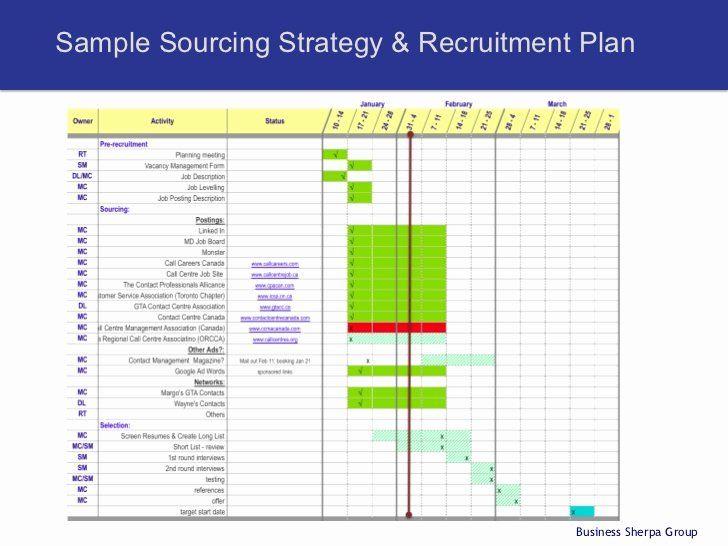 Recruitment Strategy Plan Template In 2020 Recruitment Plan
