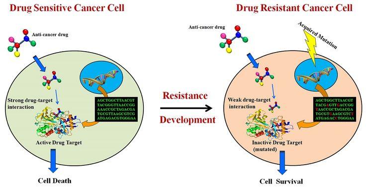Cancermedicin kan ge cancer