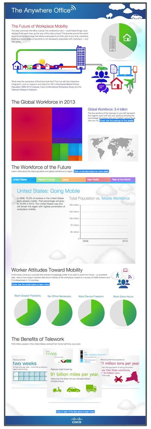 The Anywhere Office: App,  Internet Site,  Website, Workplace Mobiles, Offices, Web Site, Mobiles Image, Future Workplace
