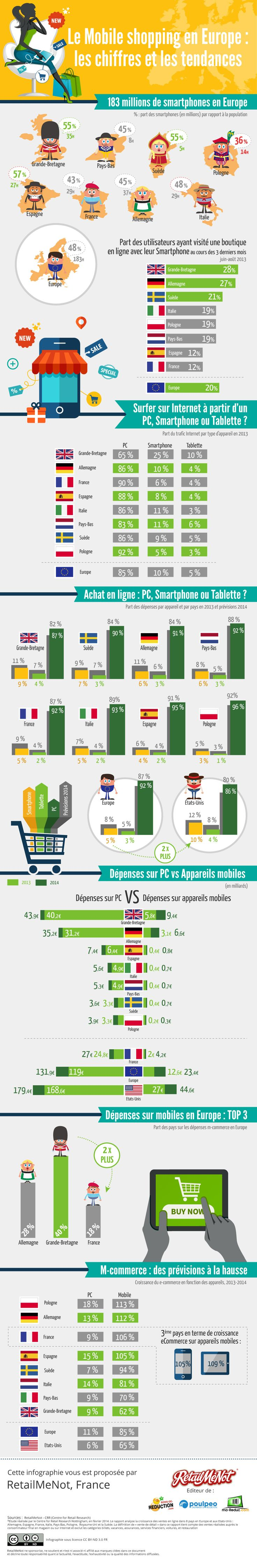 #Infographie #Mobile Chiffres clés du Mcommerce en Europe