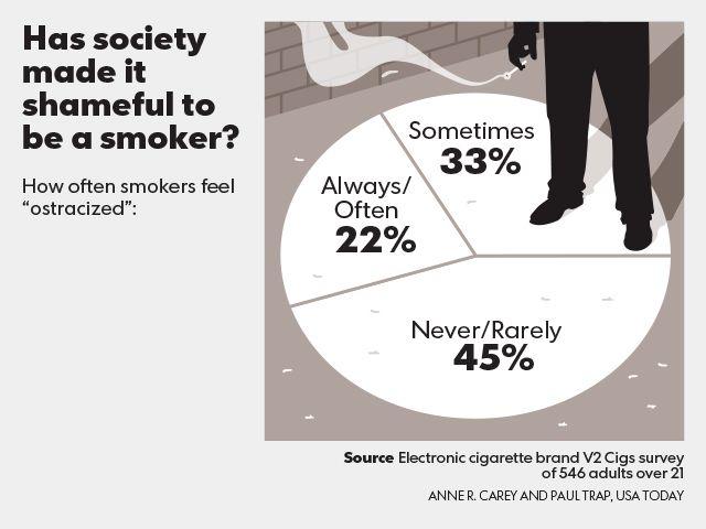 Is smoking shameful?