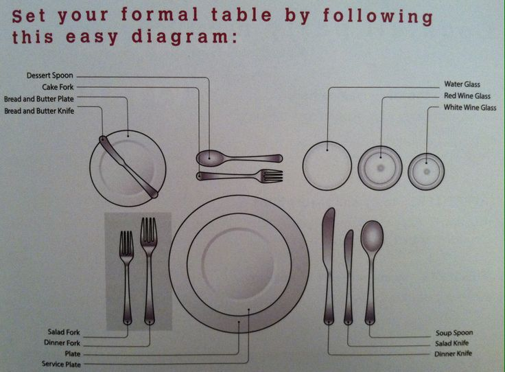 Formal Table Setting diagram   Food!   Table setting