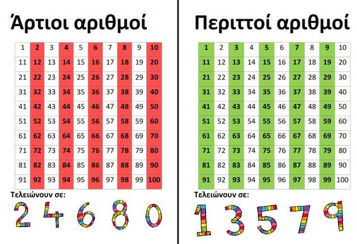 Άρτιοι και περιττοί αριθμοί για την πινακίδα