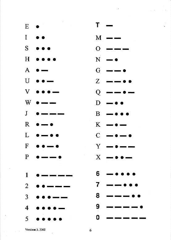 Morse Code Receiving Crib Sheet. could be an awesome tattoo idea.  #Awesome #Co