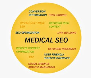 Medical practitioner's check out: How to boost your Online Presence with Medical SEO Outsourcing  Seemore: http://outsourcestrategies.blogspot.com/2013/11/medical-practices-boost-online-presence.html