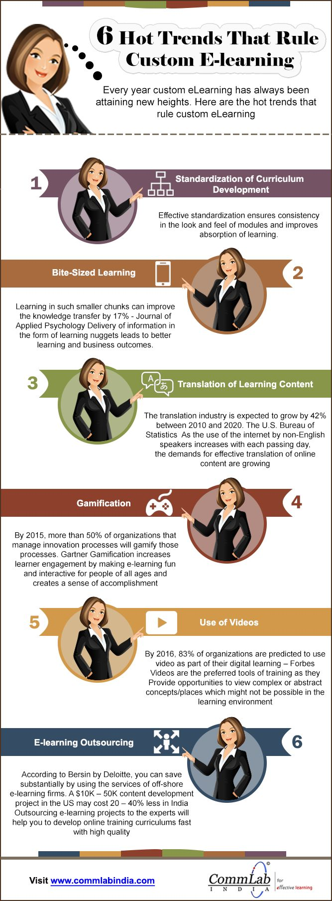 6 E-learning Trends Transforming the Corporate Training World [Infographic]
