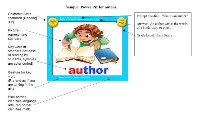 Common Core PowerPix from Transitional Kinder with Mrs. O