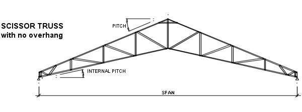Best 25 steel trusses ideas on pinterest truss for Scissor roof truss prices