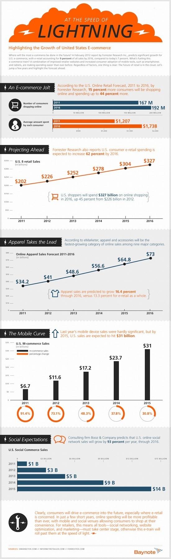 [Infographie] 2012-2016 : quel sera le futur du e-commerce ?