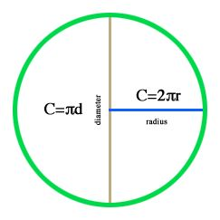 wikiHow to Calculate the Circumference of a Circle -- via wikiHow.com