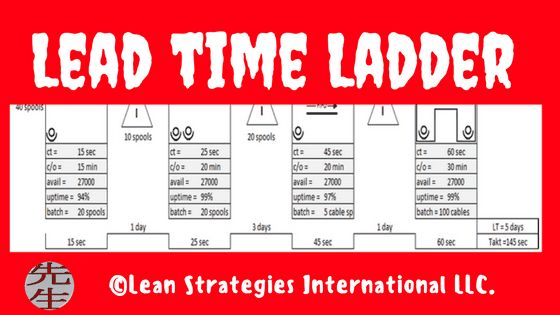 Manufacturing lead time calculation pdf