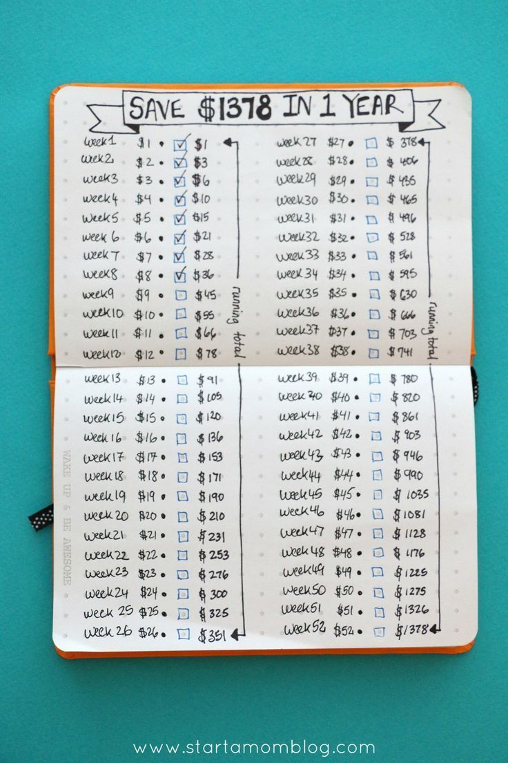 How to save money with a saving tracker in your bullet journal. This is such a great way to do the 52 week money challenge! What a great bullet journal spread!