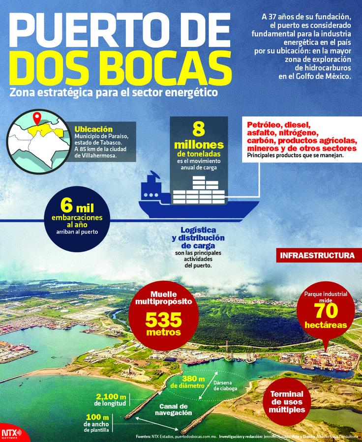 La siguiente #InfografíaNotimex te muestra datos relevantes sobre el Puerto Dos Bocas ubicado en Tabasco.