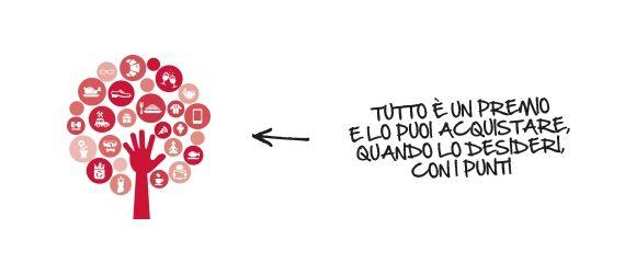 IL CIRCUITO CARDUNITY   CARTE FEDELTÀ INFORMATIZZATE IN TUTTA ITALIA