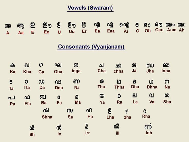 12 best Language images on Pinterest Language, Speech and - sanskrit alphabet chart