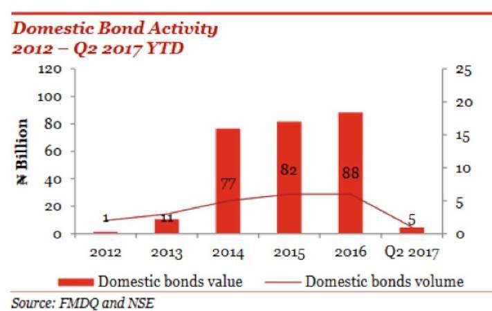Activities resume at corporate bond market on Fidelity Bank debt - pct resume