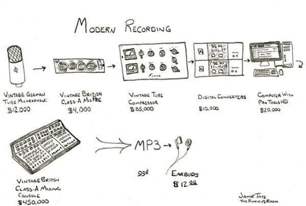 Here is what modern music recording looks like today.