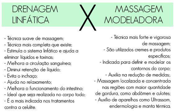 Massagem modeladora: ótima opção para reduzir medidas e ativar a circulação - Eu Total em 2020 | Massagem modeladora, Massagem linfática, Massagem