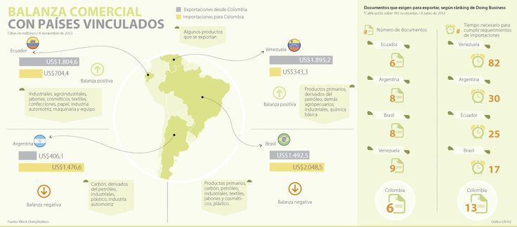 Balanza comercial con países vinculados comercialmente #Compormayor