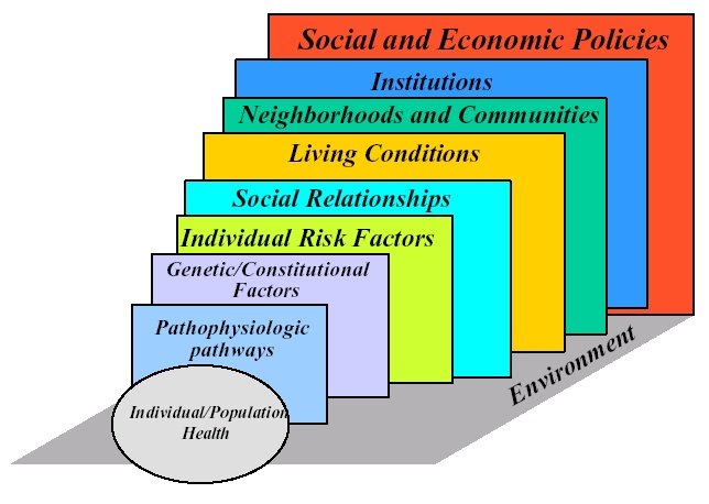 upstream and downstream approaches to inequalities in health
