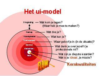 reflectiemodel: ui model - Google Search