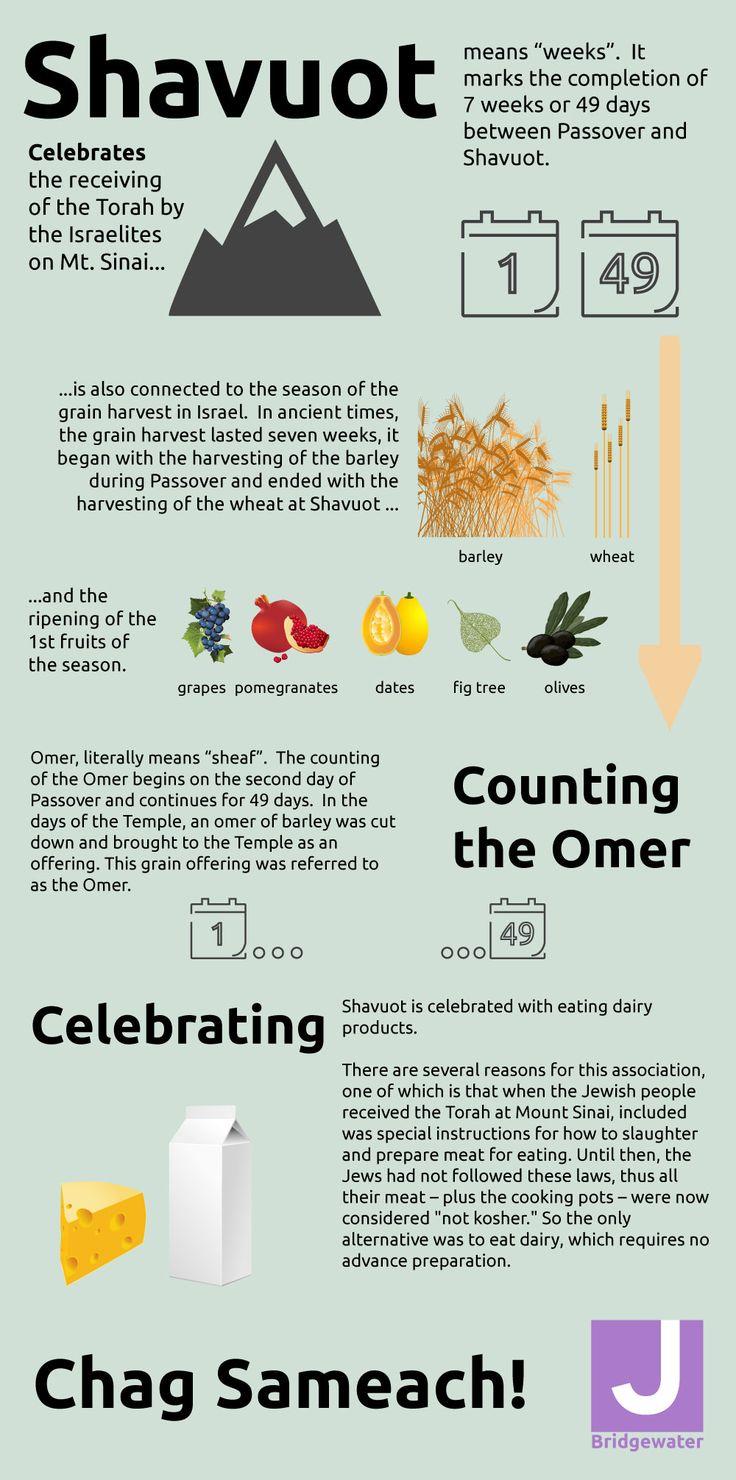Shavuot Inforgraphic