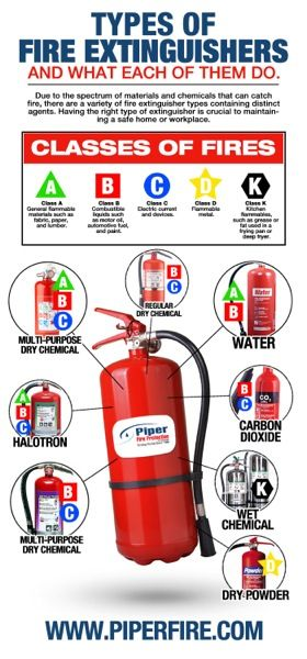 Types of Fire Extinguishers and What They Do | Piper Fire Protection Inc