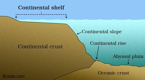 Continental shelf diagram