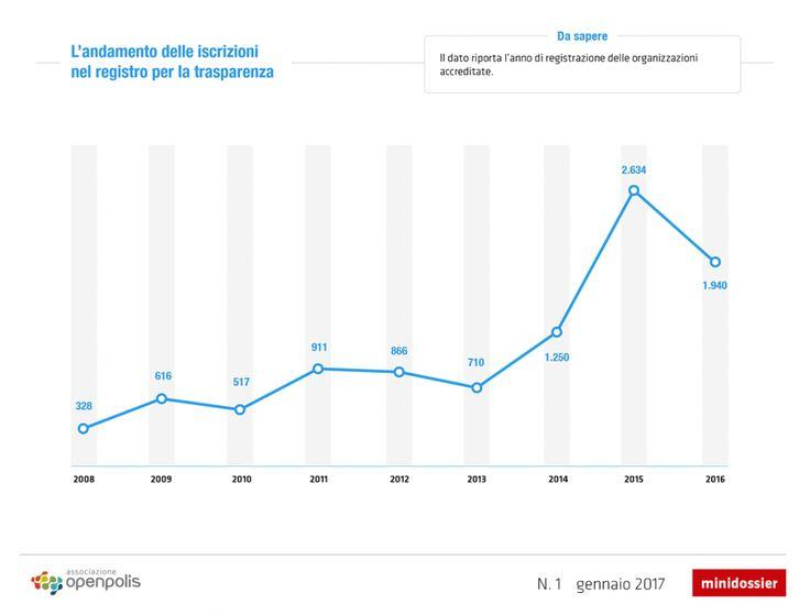 Quasi 10.000 le lobby iscritte al registro europeo http://blog.openpolis.it/2017/01/11/quasi-10000-le-lobby-iscritte-al-registro-europeo/12800