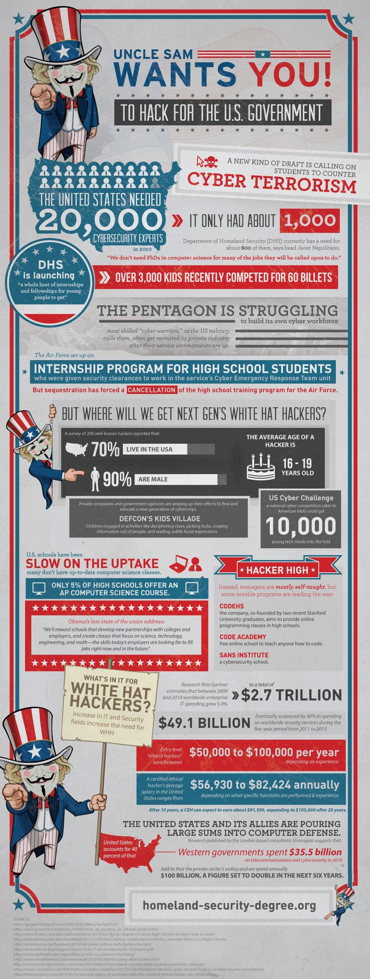 best images about infographics in the classroom in america a new kind of draft is calling on students to counter cyber terrorism