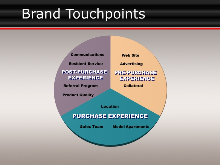 red spark consultants apartment touchpoints marketing ideasapartments