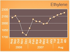 Ethylene Highlights - Price Trend Report...