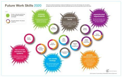 L'Institute for the future (IFTF) a décrit les 10 compétences clés dont nous aurons besoin dans une dizaine d'année.