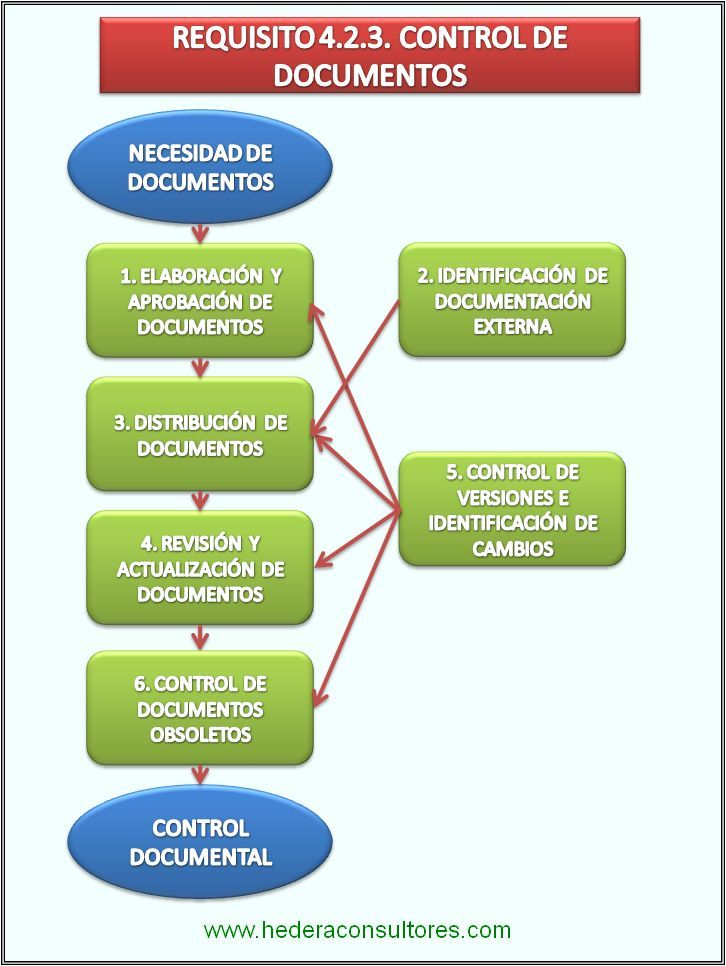 Control de documentos en ISO 9001.