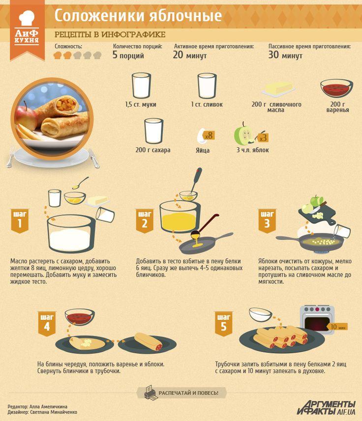 Рецепты в инфографике: соложеники по-полтавски