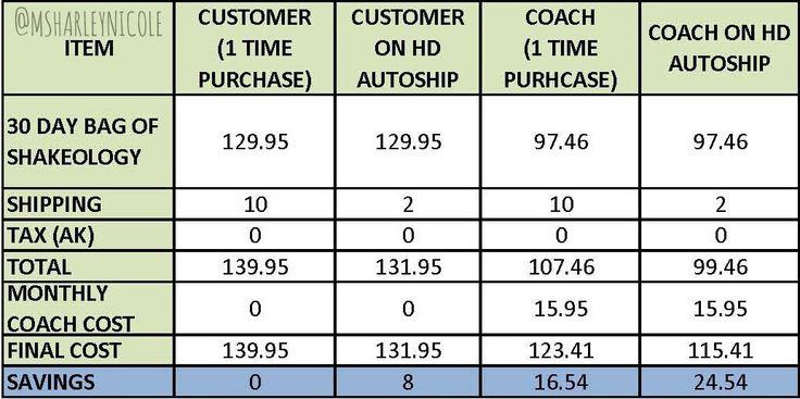 Beachbody: Shakeology Price Comparisons - Alaska tax considered @msharleynicole