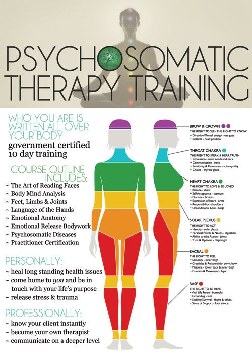 What is Psychosomatic Therapy - Learn Emotional Anatomy | Psychosomatic Therapy