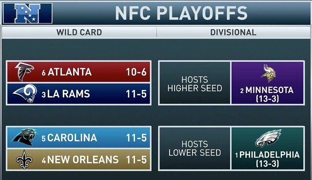 Here is the NFC Playoff Picture. The Eagles will play the winning team with the lowest seed. That means they cant play the Rams. They will host one of the three NFC South teams.  Who do you want to face? ______________________________________________ #WinItForWentz #CarsonWentz #NickFoles #EaglesNation #FlyEaglesFly #GoEagles #PhiladelphiaEagles #Eagles #GoBirds #Philly #Philadelphia #BleedGreen #WeBleedGreen #NFL #BirdGang #EaglesNest #EaglesEverything #EaglesFootball