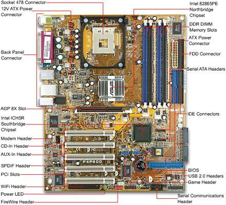 how to : build a computer (computer building guide w diagrams)