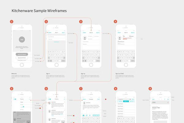 Kitchenware Pro - iOS Wireframe Kit - Product Mockups