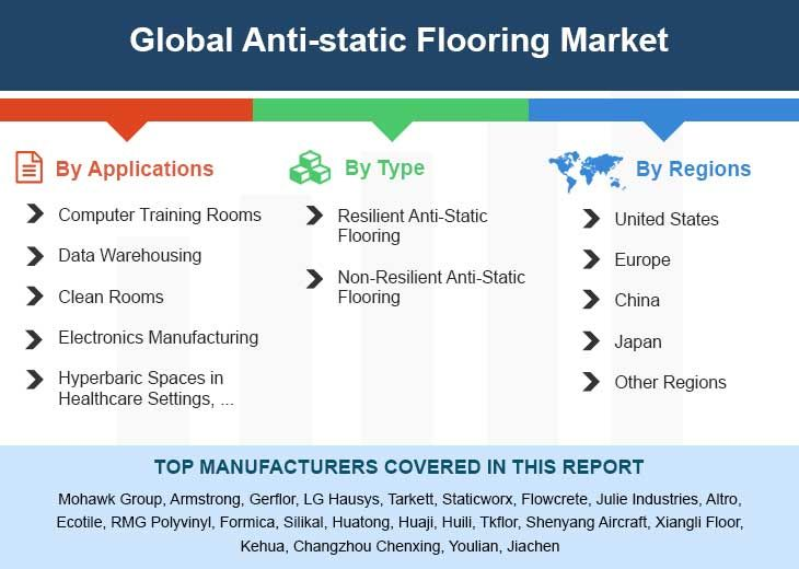 Global Anti Static Flooring Market Insights Forecast To 2025 Air Filtration System Marketing Stock Market