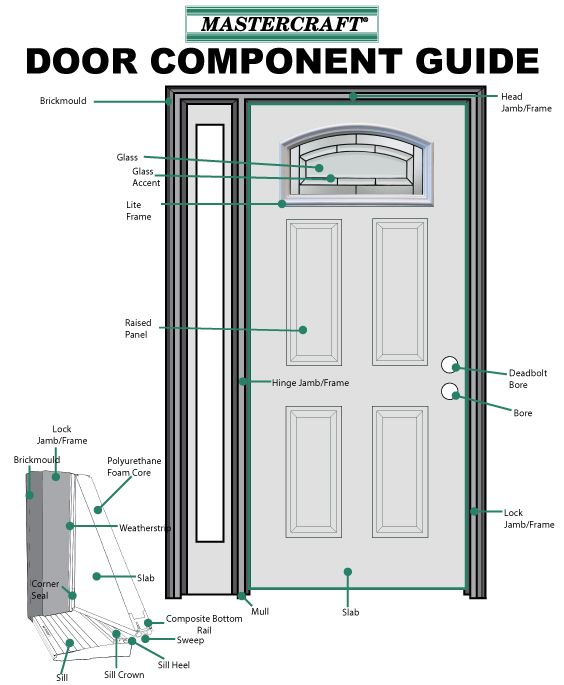 "Door Anatomy Jamb & Door Frame Parts Terminology""""sc"":1""st ..."