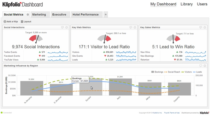 What's the correlation between social metrics, web analytics, and sales? This dashboard seeks to answer that question. http://www.klipfolio.com/