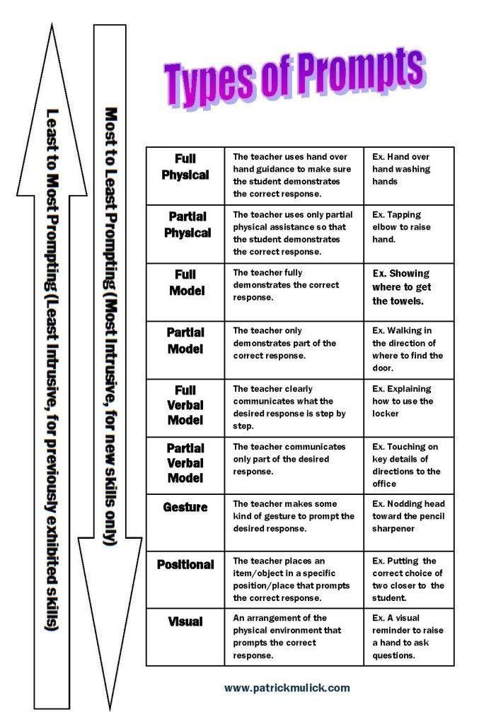124 best Doc images on Pinterest Applied behavior analysis - functional behavior assessment