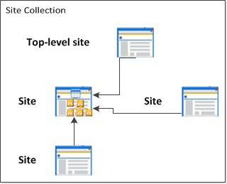 Power tool for cross-list and cross-site search and data aggregation on O365 Cross Query Web Part for Office 365