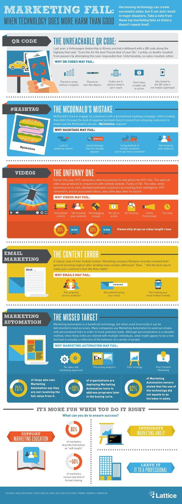 Marketing Fail: A Brand's Cheat Sheet For How Not To Use Social Media And Technology [Infographic