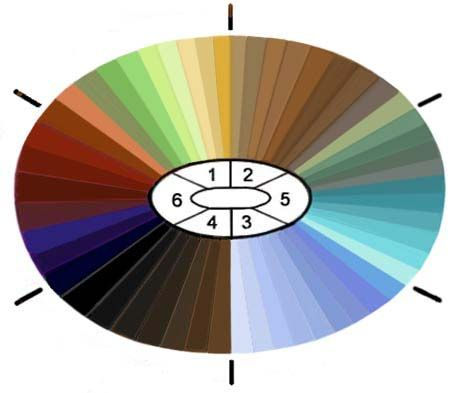 human eye color chart............Color-chart.org is a great site for many different color charts.