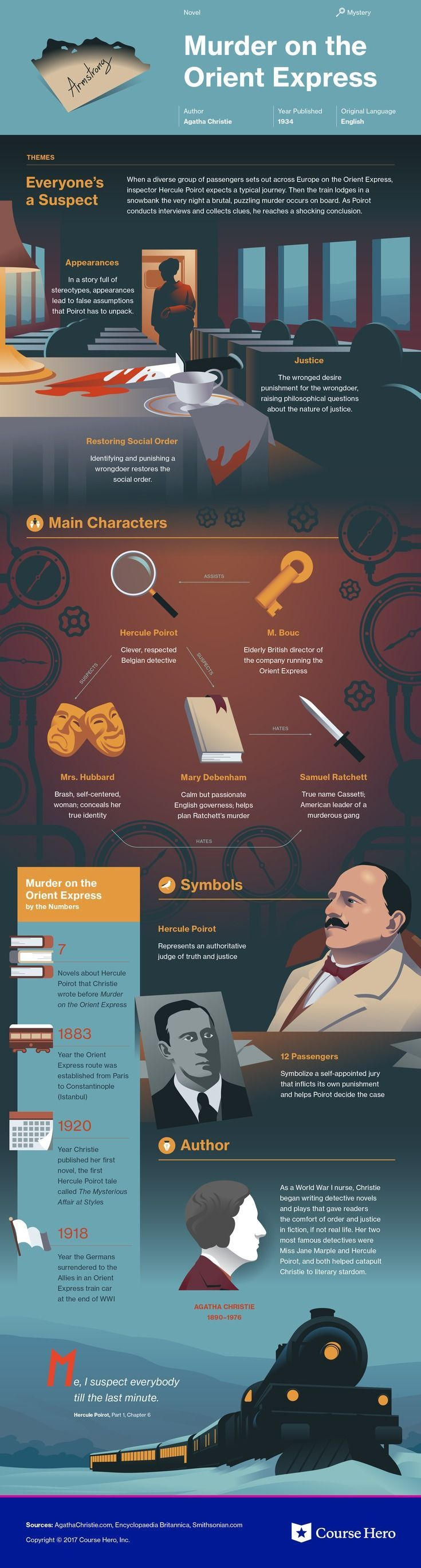 This @CourseHero infographic on Murder on the Orient Express is both visually stunning and informative!