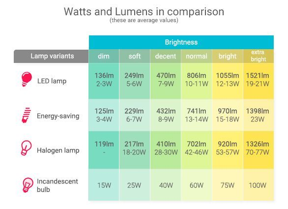 Kelvin Lumens Lux Explained Kelvin Bright Lamp Save Energy