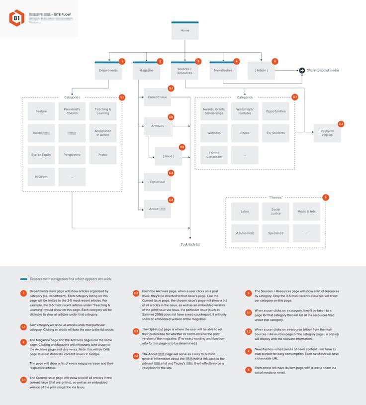 Groß Website Drahtmodell Diagramm Zeitgenössisch - Elektrische ...